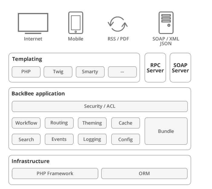 BackBee CMS architecture