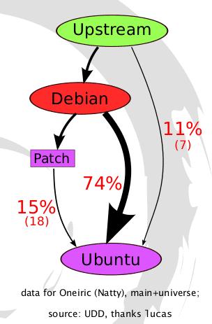 Debian vs Ubuntu: Basic Foundation