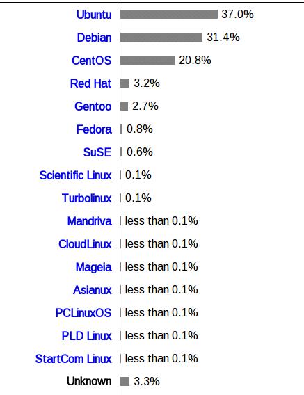 Debian Server vs Ubuntu Server