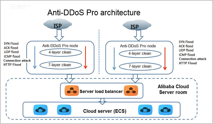 AlibabaIoT Architecture
