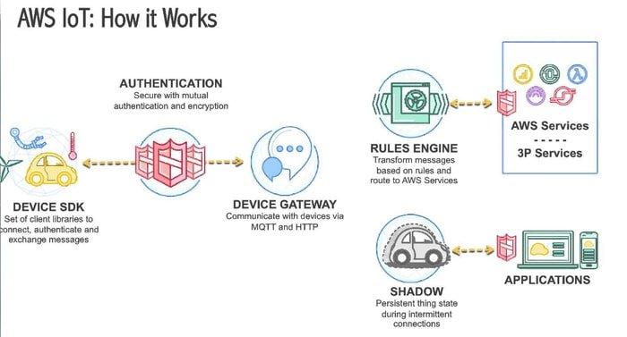 Amazon Web Service IoT Core