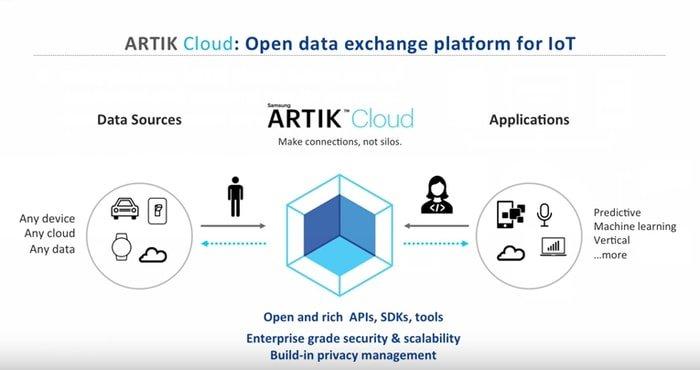 ArtikIoT Platform