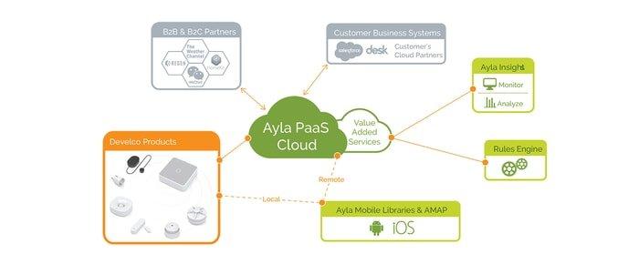 Ayla IoT Platform-2