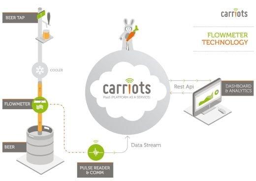 Carriots IoT Platform
