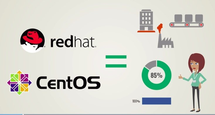 CentOS vs Redhat: Corporate or Business Use