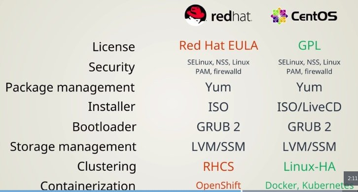 CentOS vs Redhat: software, storage and security management