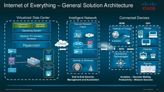 Cisco IoT Cloud Connect