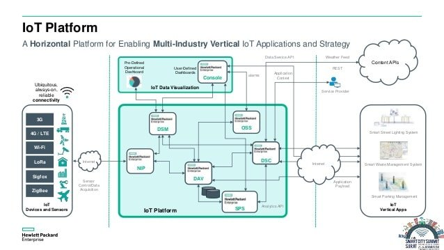 Hewlett PackardIoT Platform