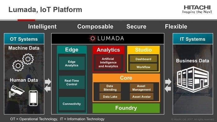 Hitachi Lumada IoT