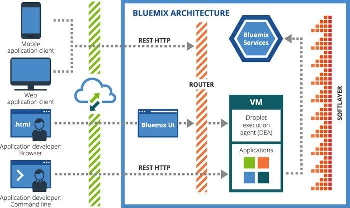 IBM Bluemix IoT Architecture