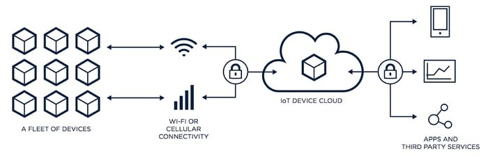 IoT Cloud Service