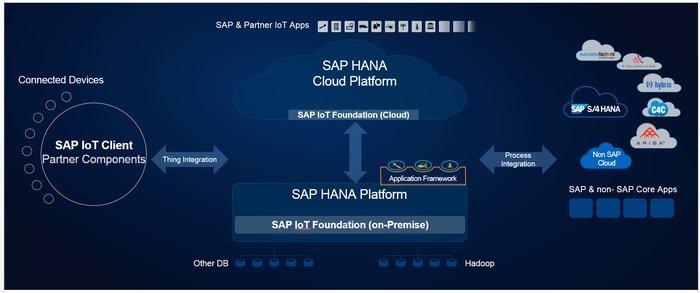 SAPIoT Platform