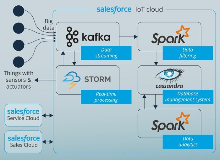 Salesforce IoT Architecture