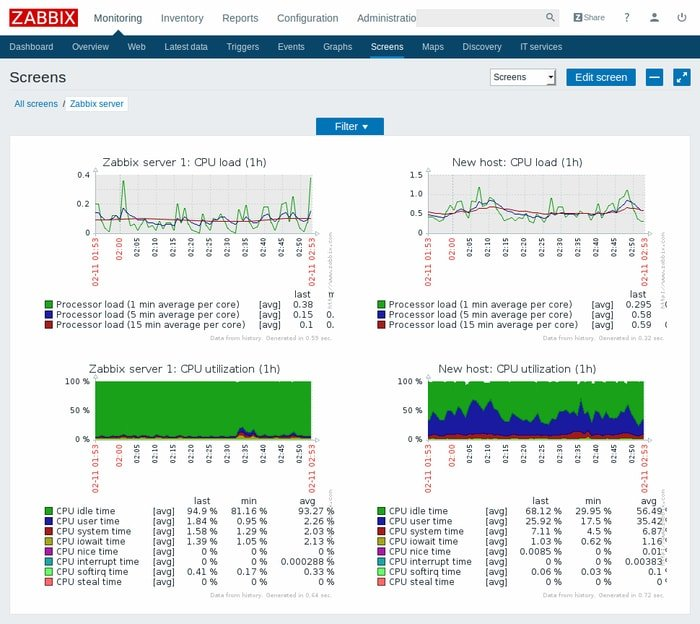 Flipboard Zabbix An Open Source Server And Network