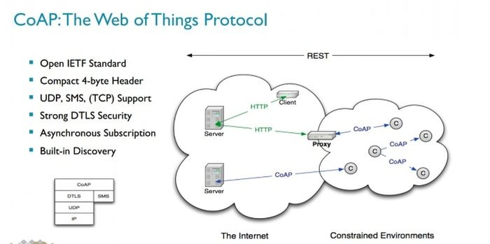 Top 15 Standard IoT Protocols That You Must Know About