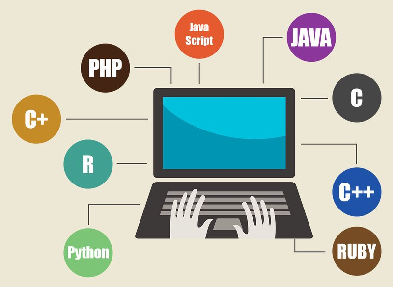 Top 20 Most Popular Programming Languages To Learn For Your Open