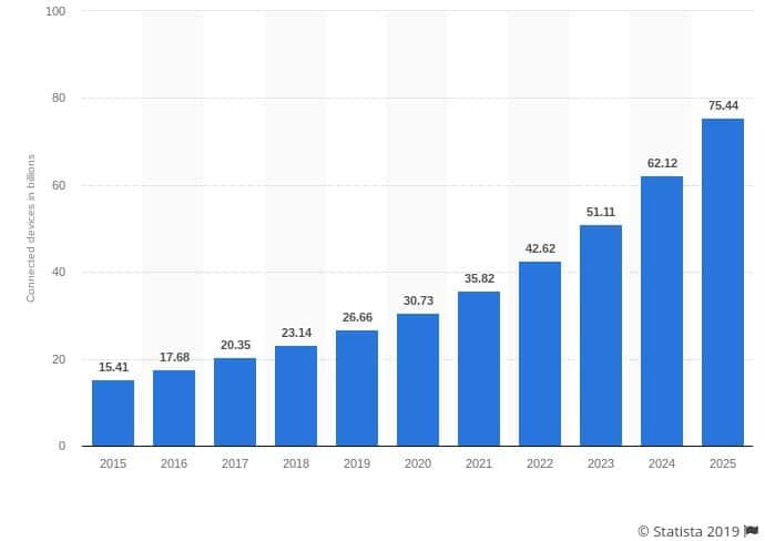 Internet of Things (IoT) connected devices installed base worldwide from 2015 to 2025 (in billions)