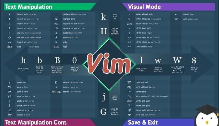 Vim Commands