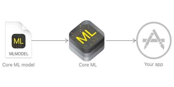 Apple's Core ML