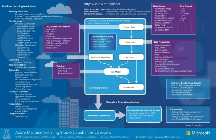 azure machine learning