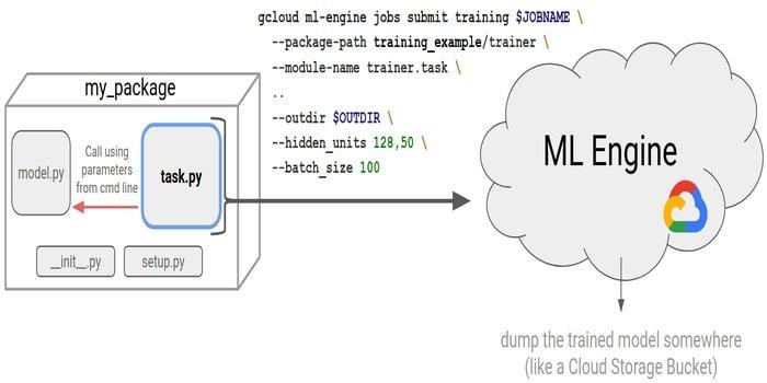 google ml engine