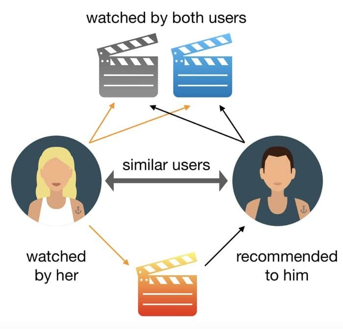 système de film recommandé