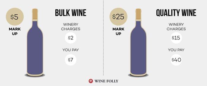 prédire la qualité du vin