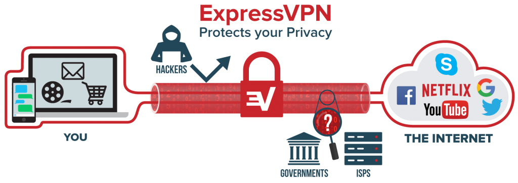How To Set Up A VPN With Linux