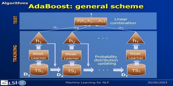 adaboost - machine learning algorithm