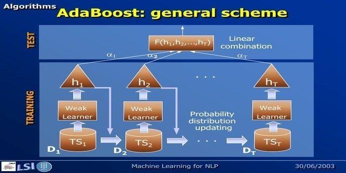 adaboost - machine learning algorithm