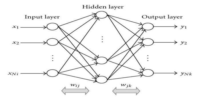 block diagram back propagation