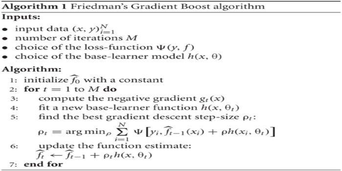 gradient boosting algorithm