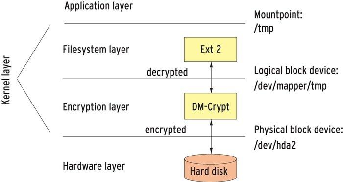 dm_crypt