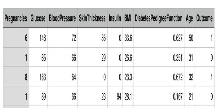 Pima Indian diabetes dataset