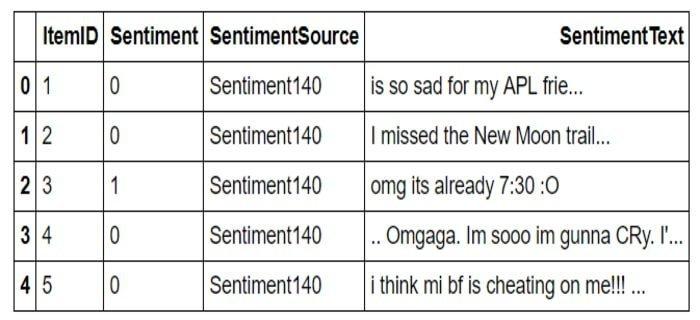 Twitter Sentiment