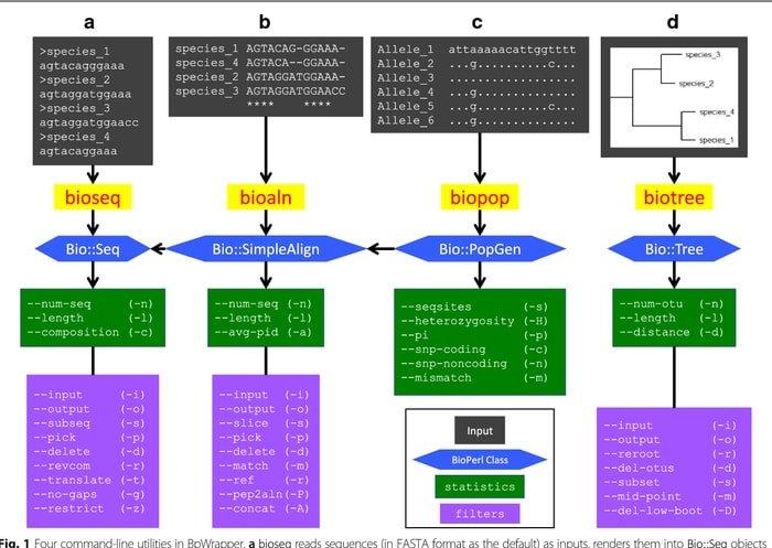 bioperl bioinformatics tool
