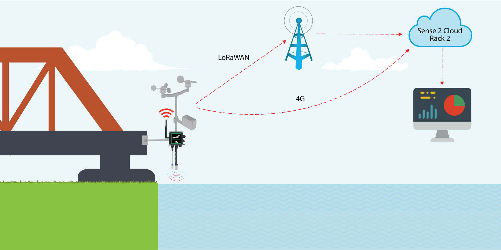 iot-based-flood-monitoring-system