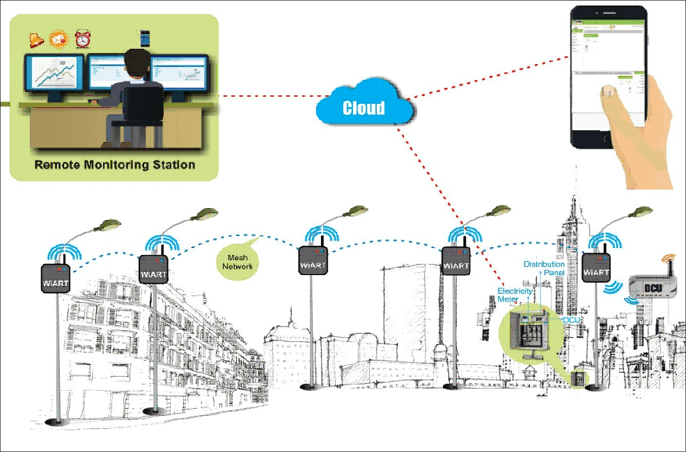 iot-based-street-light-monitoring-system