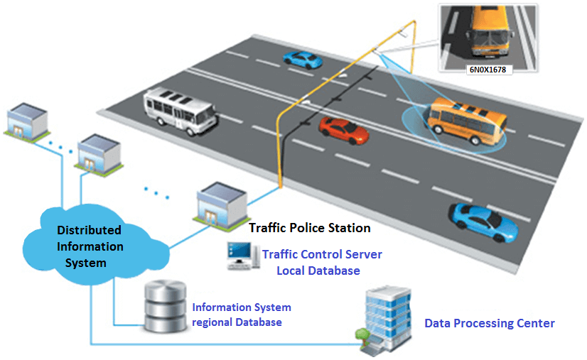 iot-based-traffic-management-system