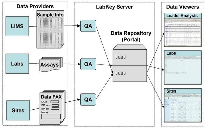 labkey_server