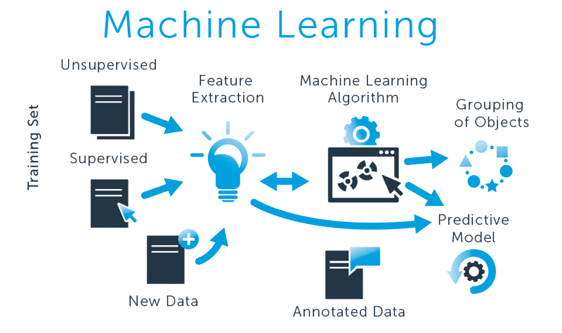 Intro to Machine Learning: A Machine Learning Course by Udacity