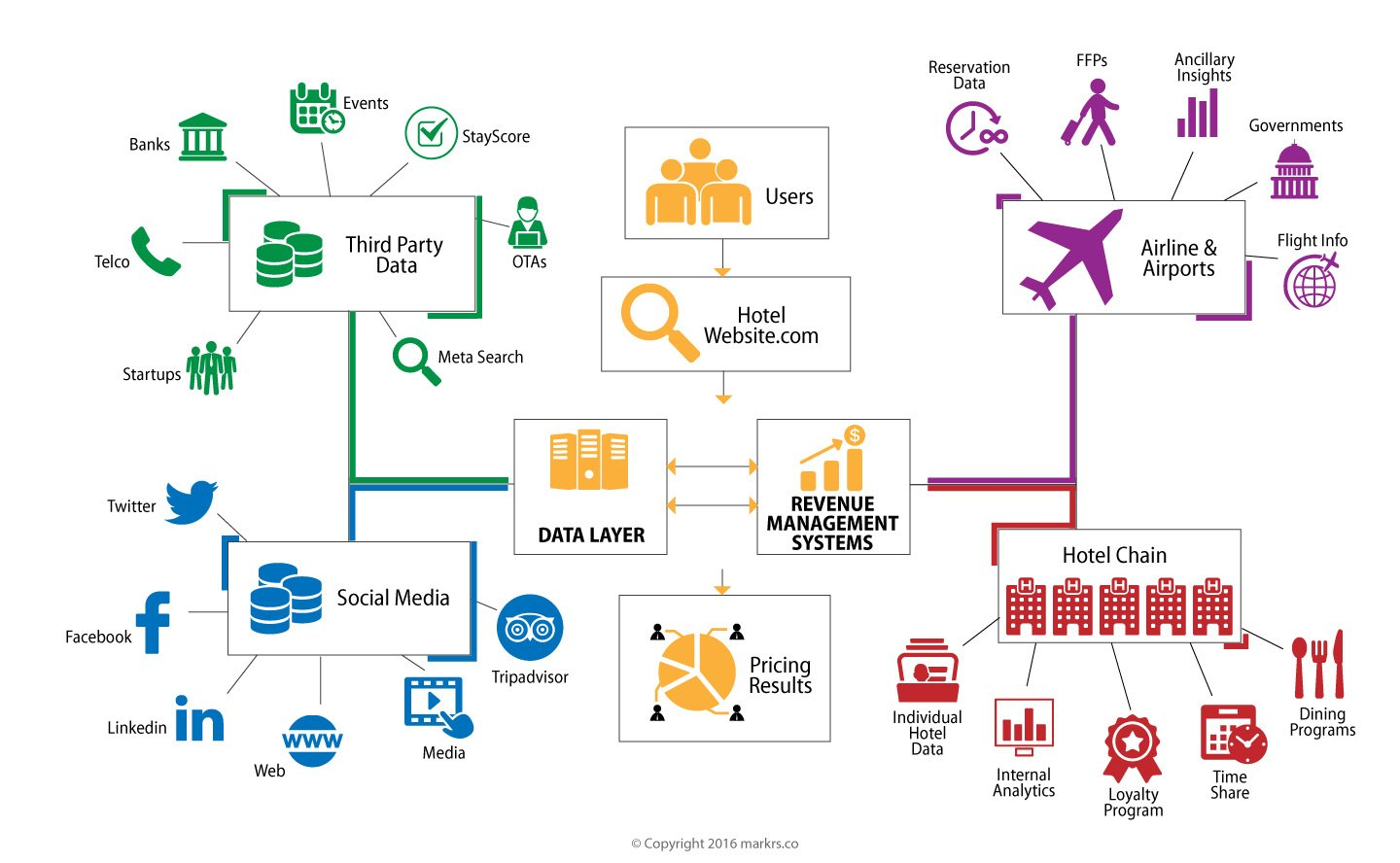 big data application in airlines