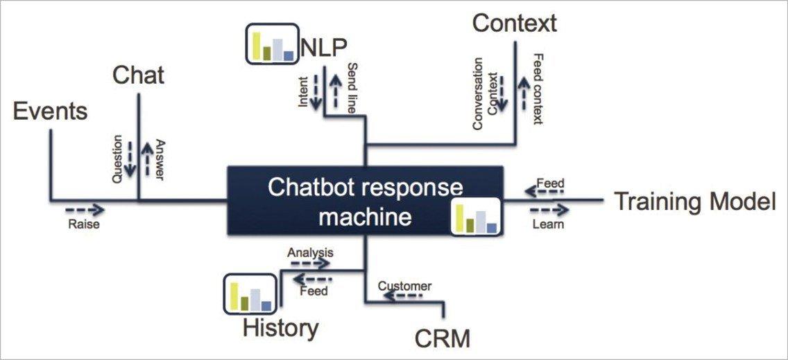 ai chatbot provider