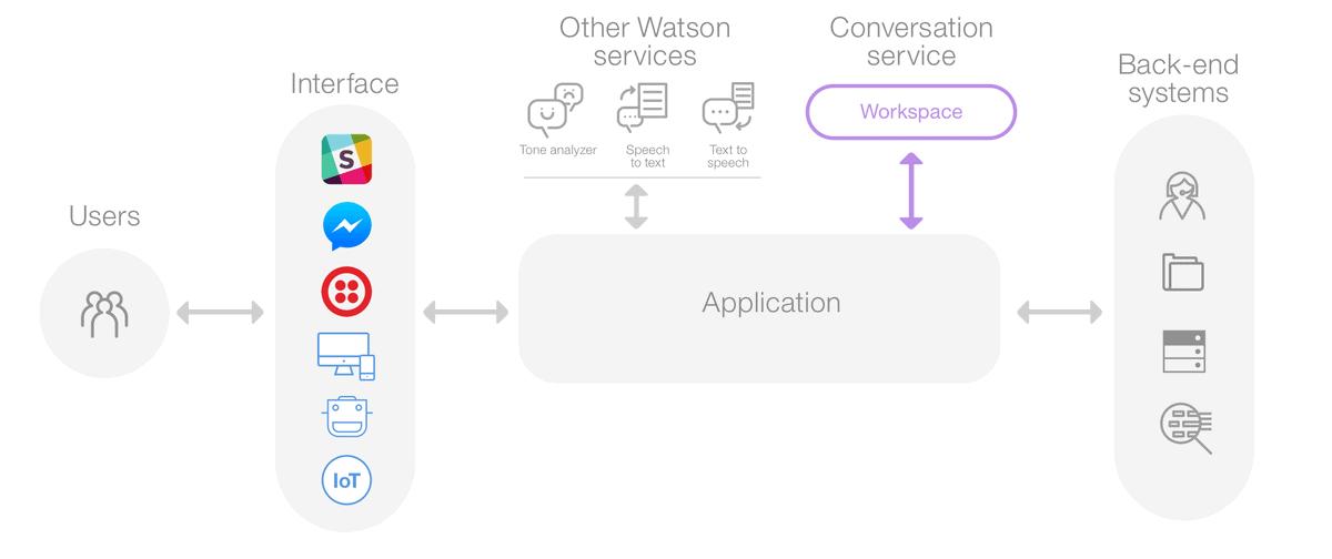 ibm watson chatbot provider