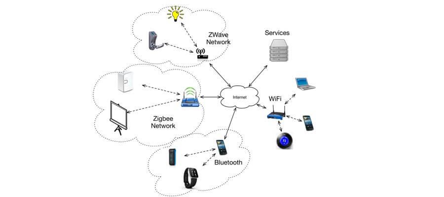 interoperabilty
