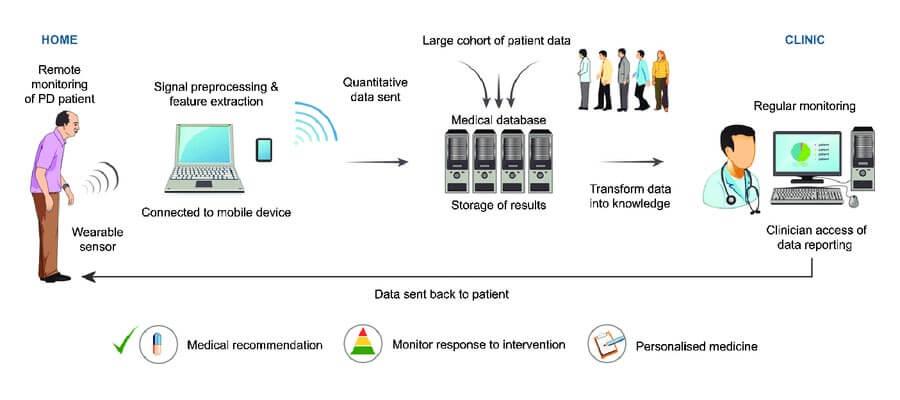 parkinson-patient-monitoring