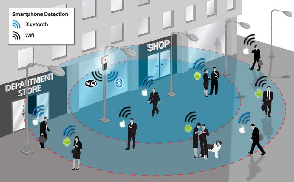 volume-of-visitors-check-by-smartphone-detection