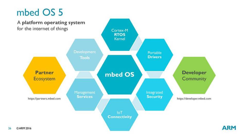 Mbed-OS
