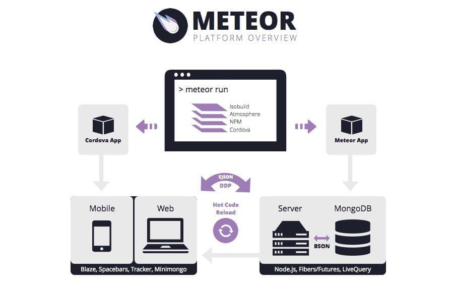 Meteor Js Apllications in Logo