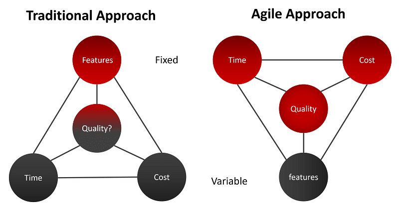 agile-methodology-and-cloud-computing